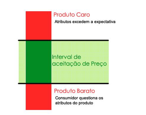 intervalo_de_aceitacao_de_precos